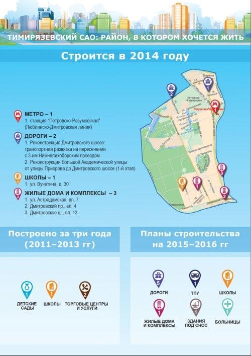 На сайте управы Тимирязевского района, к которому относится окрестности Соломенной сторожки, относительно недавно были выложены данные о строительстве на территории района.